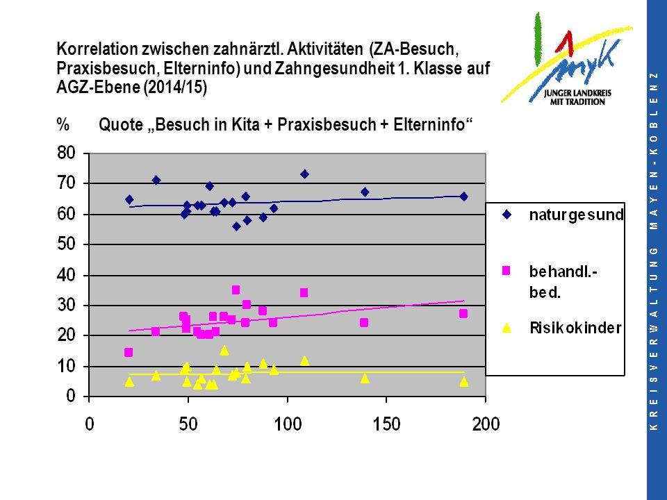 K R E I S V E R W A L T U N G M A Y E N - K O B L E N Z Korrelation zwischen zahnärztl.