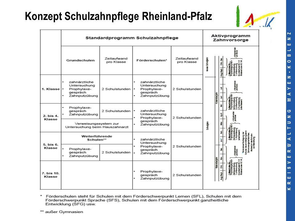 K R E I S V E R W A L T U N G M A Y E N - K O B L E N Z Konzept Schulzahnpflege Rheinland-Pfalz
