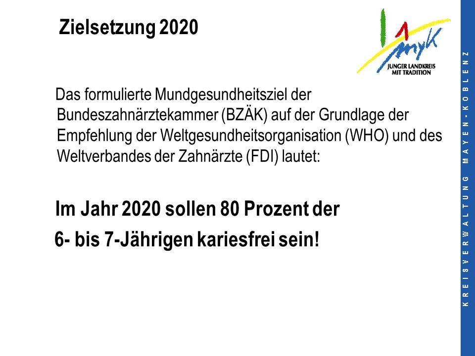 K R E I S V E R W A L T U N G M A Y E N - K O B L E N Z Zielsetzung 2020 Das formulierte Mundgesundheitsziel der Bundeszahnärztekammer (BZÄK) auf der Grundlage der Empfehlung der Weltgesundheitsorganisation (WHO) und des Weltverbandes der Zahnärzte (FDI) lautet: Im Jahr 2020 sollen 80 Prozent der 6- bis 7-Jährigen kariesfrei sein!