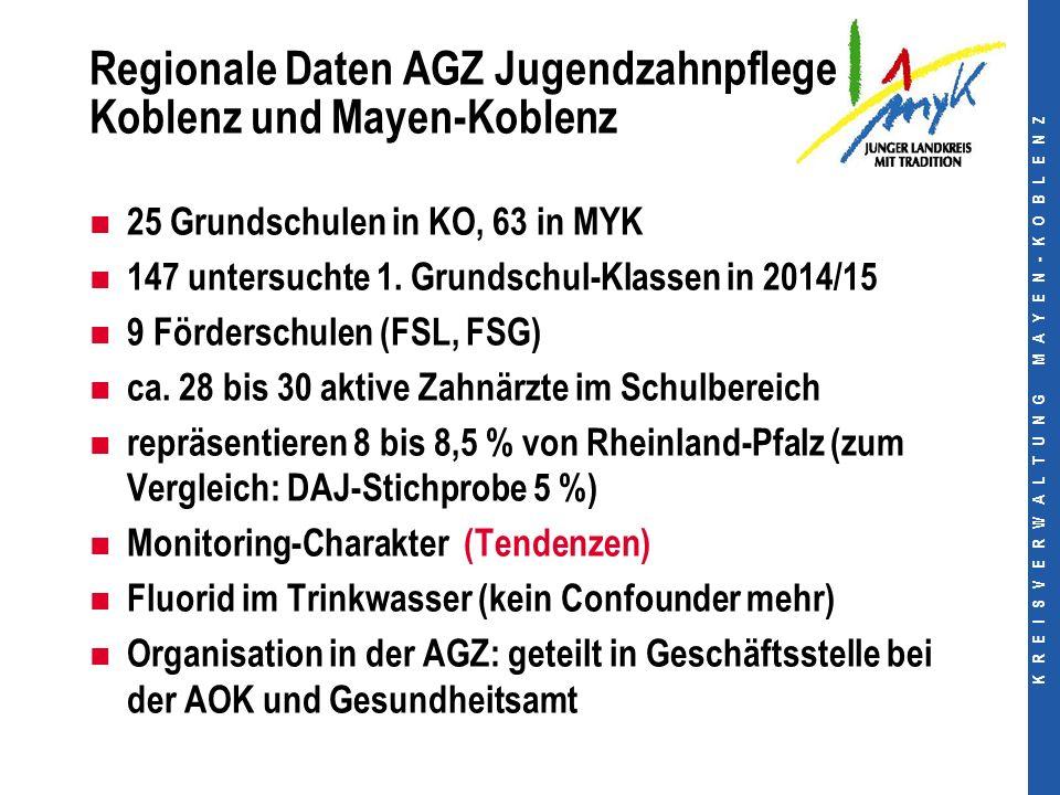 K R E I S V E R W A L T U N G M A Y E N - K O B L E N Z Regionale Daten AGZ Jugendzahnpflege Koblenz und Mayen-Koblenz 25 Grundschulen in KO, 63 in MYK 147 untersuchte 1.