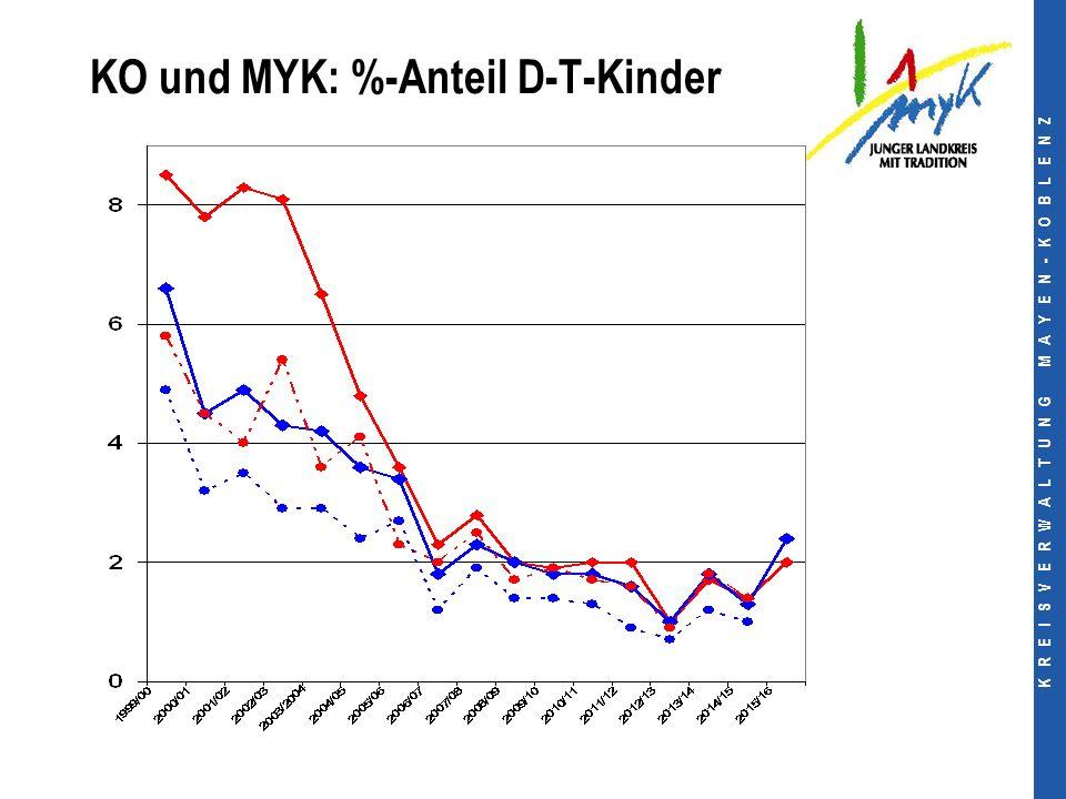 K R E I S V E R W A L T U N G M A Y E N - K O B L E N Z KO und MYK: %-Anteil D-T-Kinder
