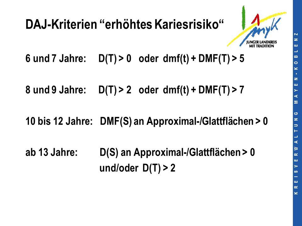 K R E I S V E R W A L T U N G M A Y E N - K O B L E N Z DAJ-Kriterien erhöhtes Kariesrisiko 6 und 7 Jahre: D(T) > 0 oder dmf(t) + DMF(T) > 5 8 und 9 Jahre: D(T) > 2 oder dmf(t) + DMF(T) > 7 10 bis 12 Jahre: DMF(S) an Approximal-/Glattflächen > 0 ab 13 Jahre: D(S) an Approximal-/Glattflächen > 0 und/oder D(T) > 2