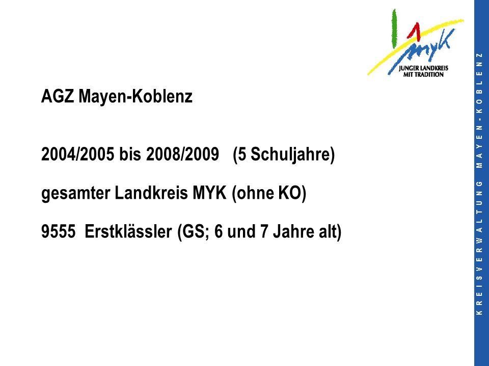 K R E I S V E R W A L T U N G M A Y E N - K O B L E N Z AGZ Mayen-Koblenz 2004/2005 bis 2008/2009 (5 Schuljahre) gesamter Landkreis MYK (ohne KO) 9555 Erstklässler (GS; 6 und 7 Jahre alt)