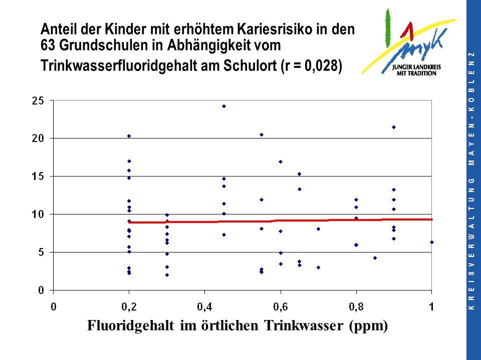 K R E I S V E R W A L T U N G M A Y E N - K O B L E N Z Anteil der Kinder mit erhöhtem Kariesrisiko in den 63 Grundschulen in Abhängigkeit vom Trinkwasserfluoridgehalt am Schulort (r = 0,028) Fluoridgehalt im örtlichen Trinkwasser (ppm)