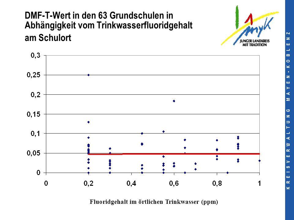 K R E I S V E R W A L T U N G M A Y E N - K O B L E N Z DMF-T-Wert in den 63 Grundschulen in Abhängigkeit vom Trinkwasserfluoridgehalt am Schulort Fluoridgehalt im örtlichen Trinkwasser (ppm)