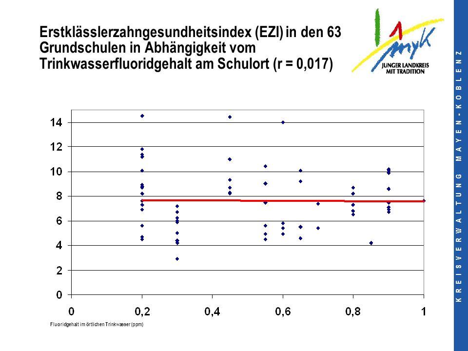 K R E I S V E R W A L T U N G M A Y E N - K O B L E N Z Erstklässlerzahngesundheitsindex (EZI) in den 63 Grundschulen in Abhängigkeit vom Trinkwasserfluoridgehalt am Schulort (r = 0,017) Fluoridgehalt im örtlichen Trinkwasser (ppm)