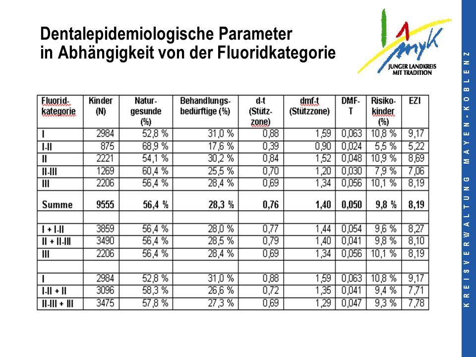 K R E I S V E R W A L T U N G M A Y E N - K O B L E N Z Dentalepidemiologische Parameter in Abhängigkeit von der Fluoridkategorie
