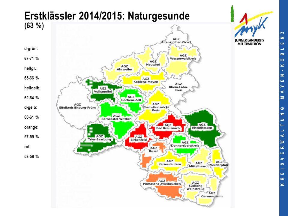 K R E I S V E R W A L T U N G M A Y E N - K O B L E N Z Erstklässler 2014/2015: Naturgesunde (63 %) d-grün: 67-71 % hellgr.: 65-66 % hellgelb: 62-64 % d-gelb: 60-61 % orange: 57-59 % rot: 53-56 %