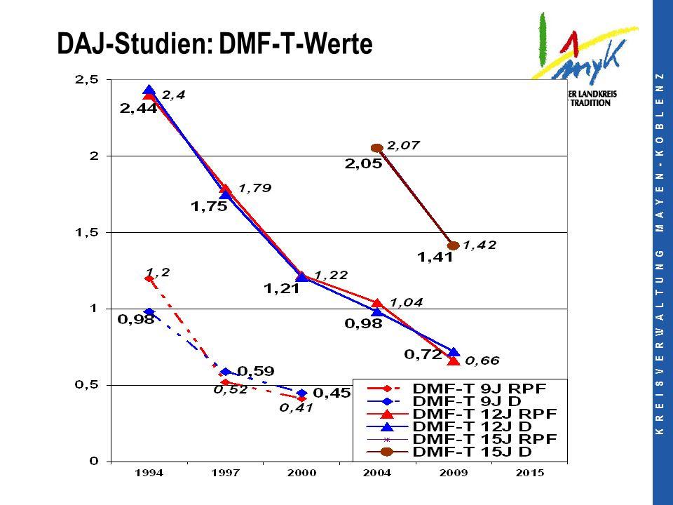 K R E I S V E R W A L T U N G M A Y E N - K O B L E N Z DAJ-Studien: DMF-T-Werte