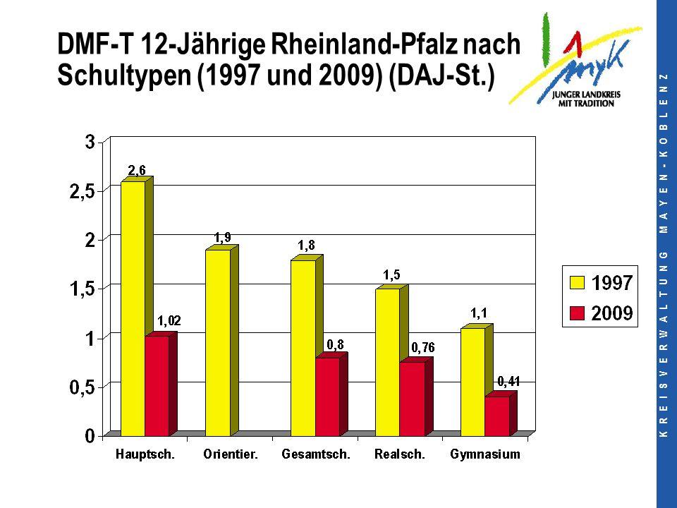 K R E I S V E R W A L T U N G M A Y E N - K O B L E N Z DMF-T 12-Jährige Rheinland-Pfalz nach Schultypen (1997 und 2009) (DAJ-St.)