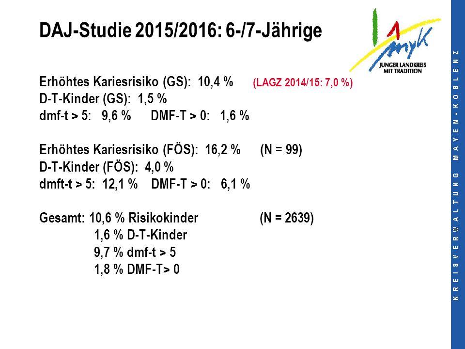 K R E I S V E R W A L T U N G M A Y E N - K O B L E N Z DAJ-Studie 2015/2016: 6-/7-Jährige Erhöhtes Kariesrisiko (GS): 10,4 % (LAGZ 2014/15: 7,0 %) D-T-Kinder (GS): 1,5 % dmf-t > 5: 9,6 % DMF-T > 0: 1,6 % Erhöhtes Kariesrisiko (FÖS): 16,2 % (N = 99) D-T-Kinder (FÖS): 4,0 % dmft-t > 5: 12,1 % DMF-T > 0: 6,1 % Gesamt: 10,6 % Risikokinder (N = 2639) 1,6 % D-T-Kinder 9,7 % dmf-t > 5 1,8 % DMF-T> 0