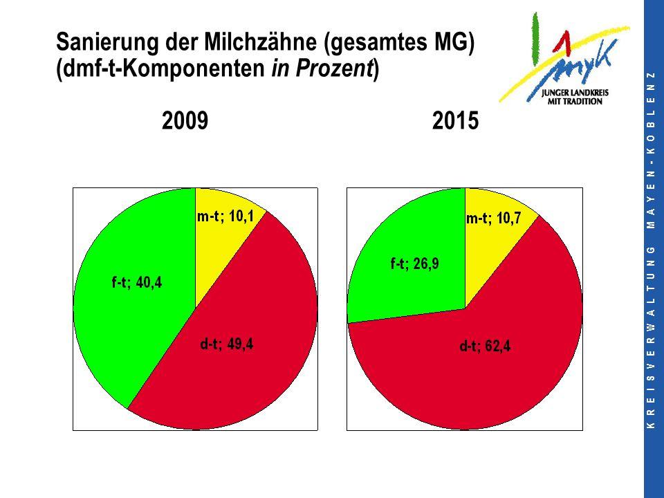 K R E I S V E R W A L T U N G M A Y E N - K O B L E N Z Sanierung der Milchzähne (gesamtes MG) (dmf-t-Komponenten in Prozent ) 2009 2015