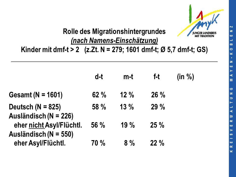 K R E I S V E R W A L T U N G M A Y E N - K O B L E N Z Rolle des Migrationshintergrundes (nach Namens-Einschätzung) Kinder mit dmf-t > 2 (z.Zt.