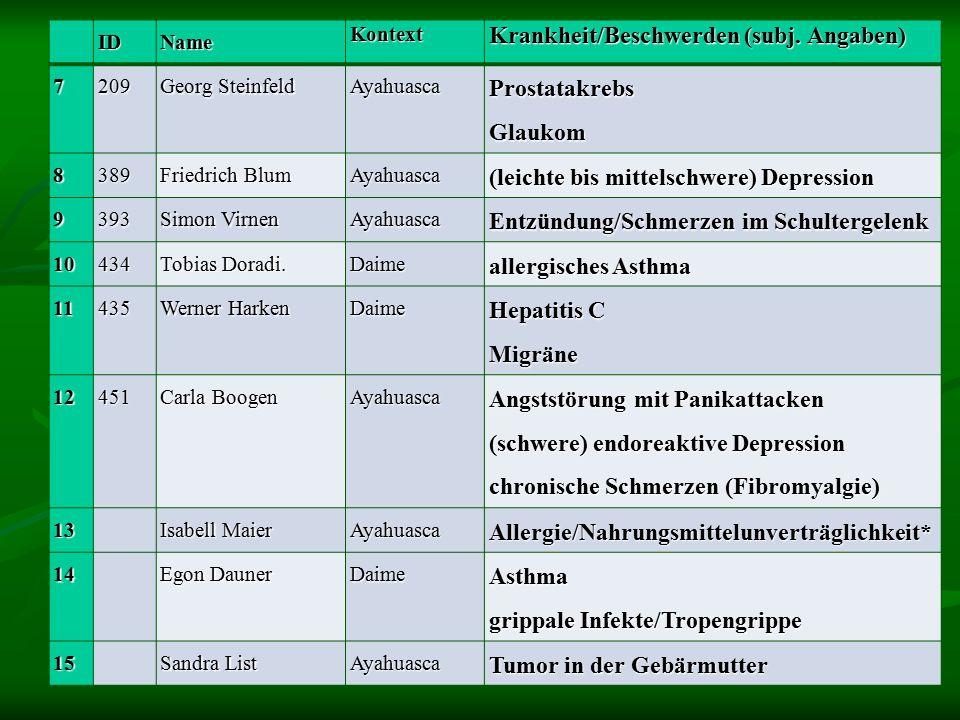 IDNameKontext Krankheit/Beschwerden (subj.