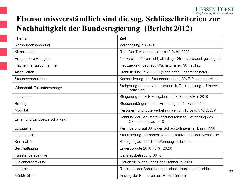 22 ThemaZiel RessourcenschonungVerdopplung bis 2020 KlimaschutzRed.
