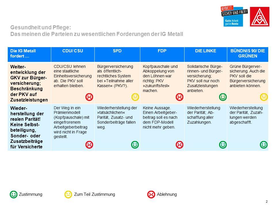 2 Die IG Metall fordert … CDU/ CSUSPDFDPDIE LINKEBÜNDNIS 90/ DIE GRÜNEN Weiter- entwicklung der GKV zur Bürger- versicherung; Beschränkung der PKV auf Zusatzleistungen CDU/CSU lehnen eine staatliche Einheitsversicherung ab.