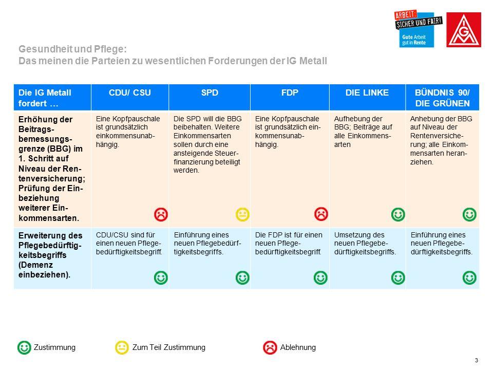 3 Die IG Metall fordert … CDU/ CSUSPDFDPDIE LINKEBÜNDNIS 90/ DIE GRÜNEN Erhöhung der Beitrags- bemessungs- grenze (BBG) im 1.
