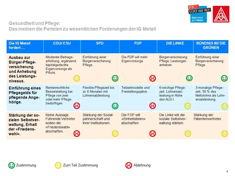 4 Die IG Metall fordert … CDU/ CSUSPDFDPDIE LINKEBÜNDNIS 90/ DIE GRÜNEN Ausbau zur Bürger-Pflege- versicherung und Anhebung des Leistungs- niveaus.