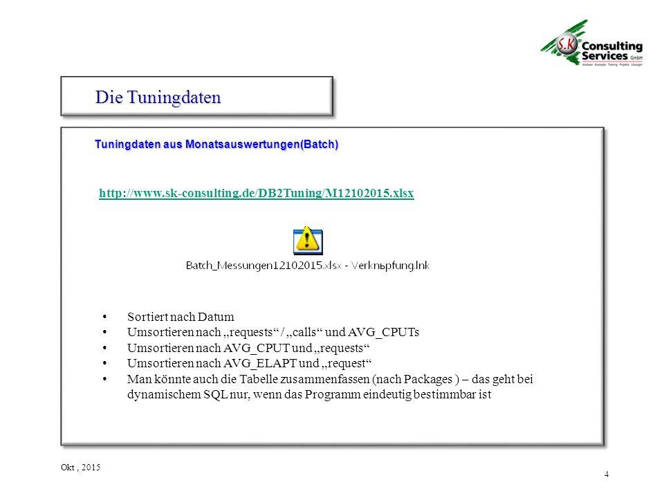 """4 Okt, 2015 Tuningdaten aus Monatsauswertungen(Batch) Die Tuningdaten http://www.sk-consulting.de/DB2Tuning/M12102015.xlsx Sortiert nach Datum Umsortieren nach """"requests / """"calls und AVG_CPUTs Umsortieren nach AVG_CPUT und """"requests Umsortieren nach AVG_ELAPT und """"request Man könnte auch die Tabelle zusammenfassen (nach Packages ) – das geht bei dynamischem SQL nur, wenn das Programm eindeutig bestimmbar ist"""
