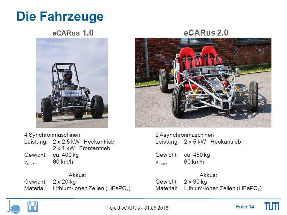 Folie 14 Projekt eCARus – 31.05.2016 Die Fahrzeuge eCARus 1.0eCARus 2.0 4 Synchronmaschinen Leistung: 2 x 2,5 kW Heckantrieb 2 x 1 kW Frontantrieb Gew