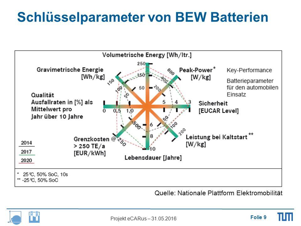 Folie 9 Projekt eCARus – 31.05.2016 Quelle: Nationale Plattform Elektromobilität Schlüsselparameter von BEW Batterien