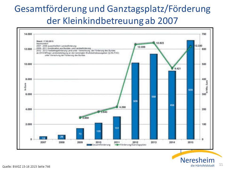 Gesamtförderung und Ganztagsplatz/Förderung der Kleinkindbetreuung ab 2007 11 Quelle: BWGZ 15-16 2015 Seite 746