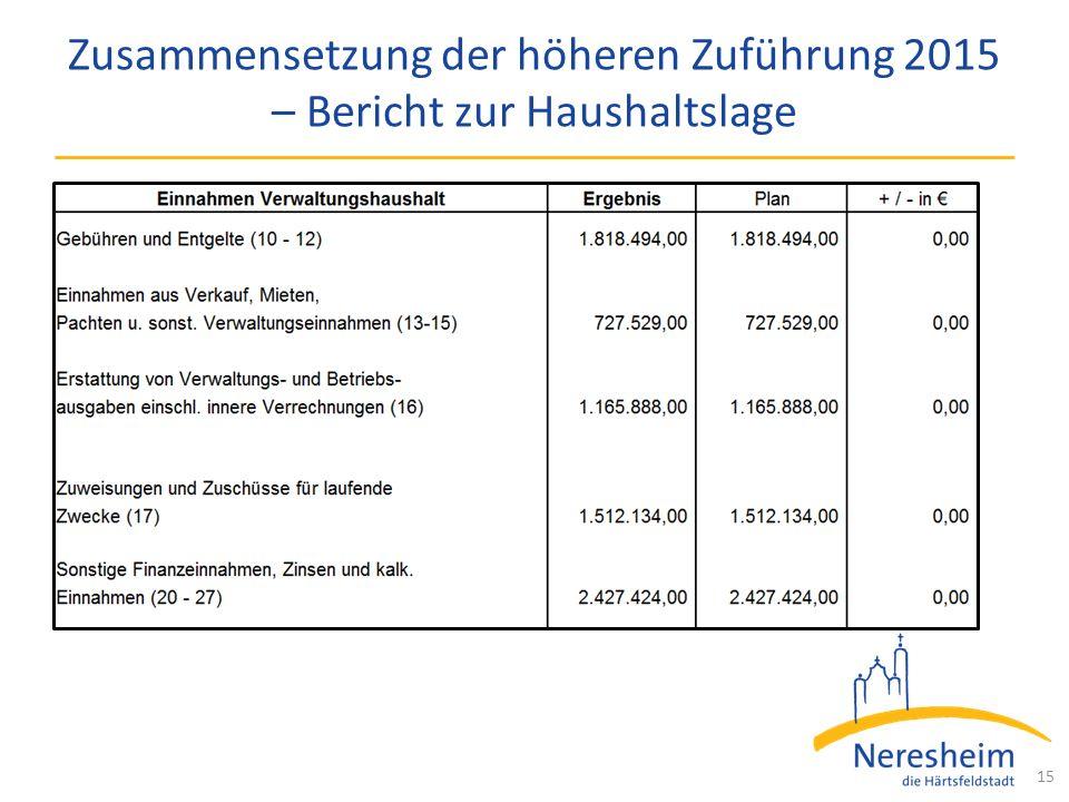 Zusammensetzung der höheren Zuführung 2015 – Bericht zur Haushaltslage 15
