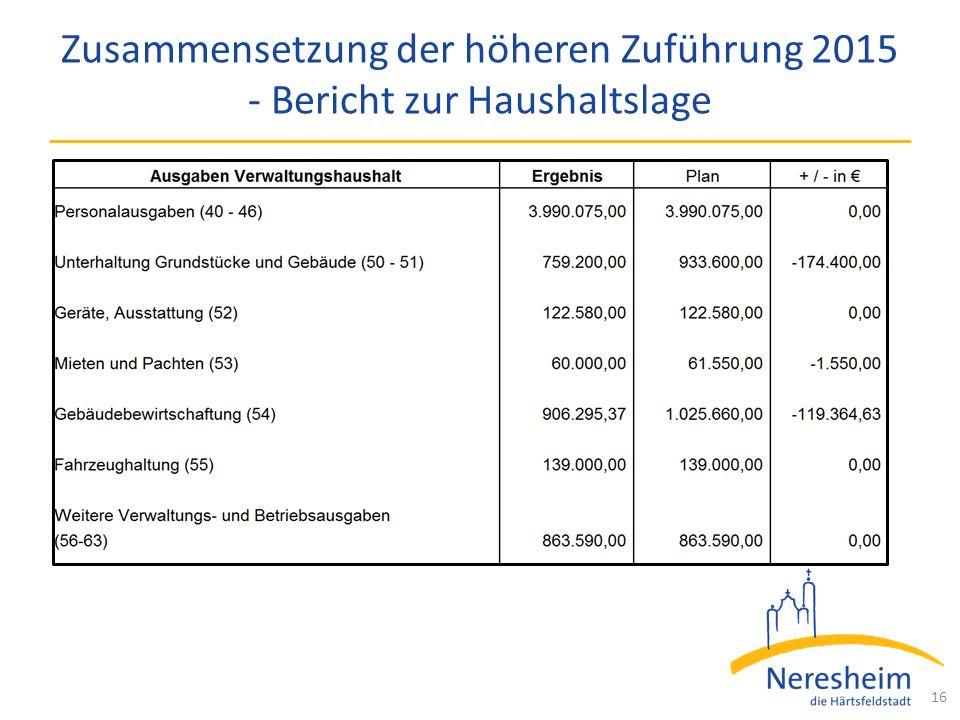 Zusammensetzung der höheren Zuführung 2015 - Bericht zur Haushaltslage 16