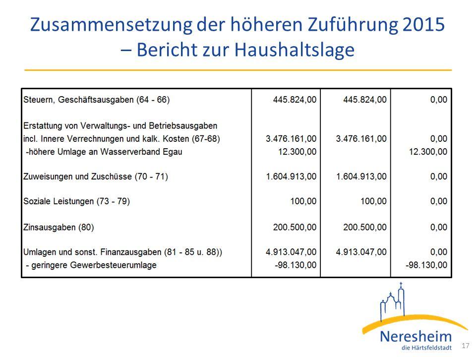 Zusammensetzung der höheren Zuführung 2015 – Bericht zur Haushaltslage 17