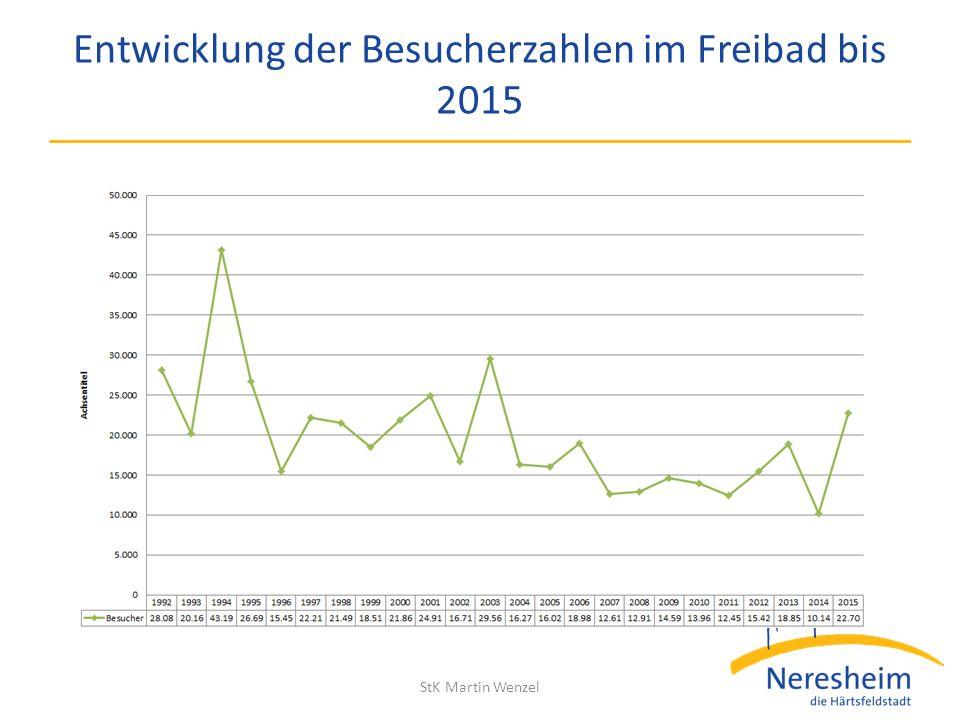 Entwicklung der Besucherzahlen im Freibad bis 2015 StK Martin Wenzel