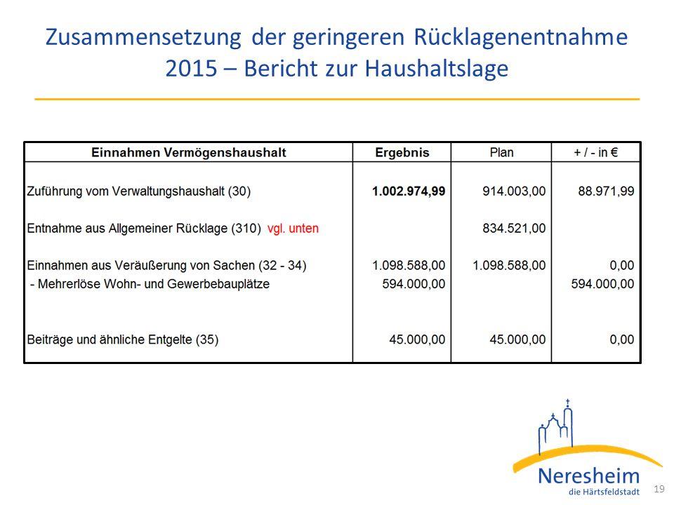 Zusammensetzung der geringeren Rücklagenentnahme 2015 – Bericht zur Haushaltslage 19