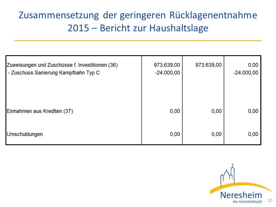Zusammensetzung der geringeren Rücklagenentnahme 2015 – Bericht zur Haushaltslage 20