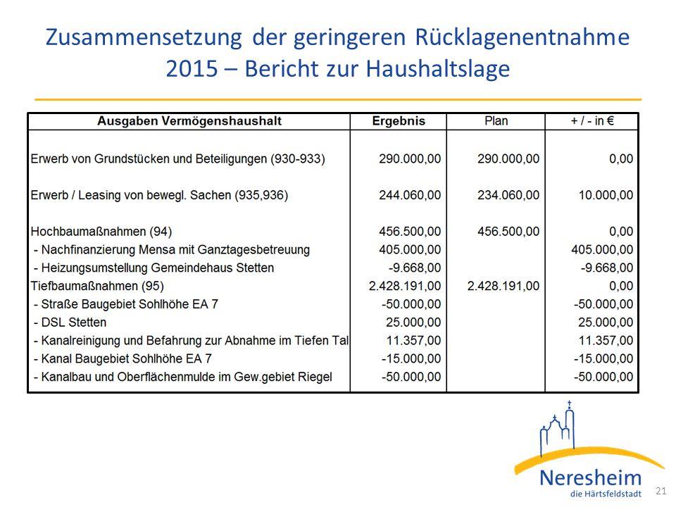 Zusammensetzung der geringeren Rücklagenentnahme 2015 – Bericht zur Haushaltslage 21