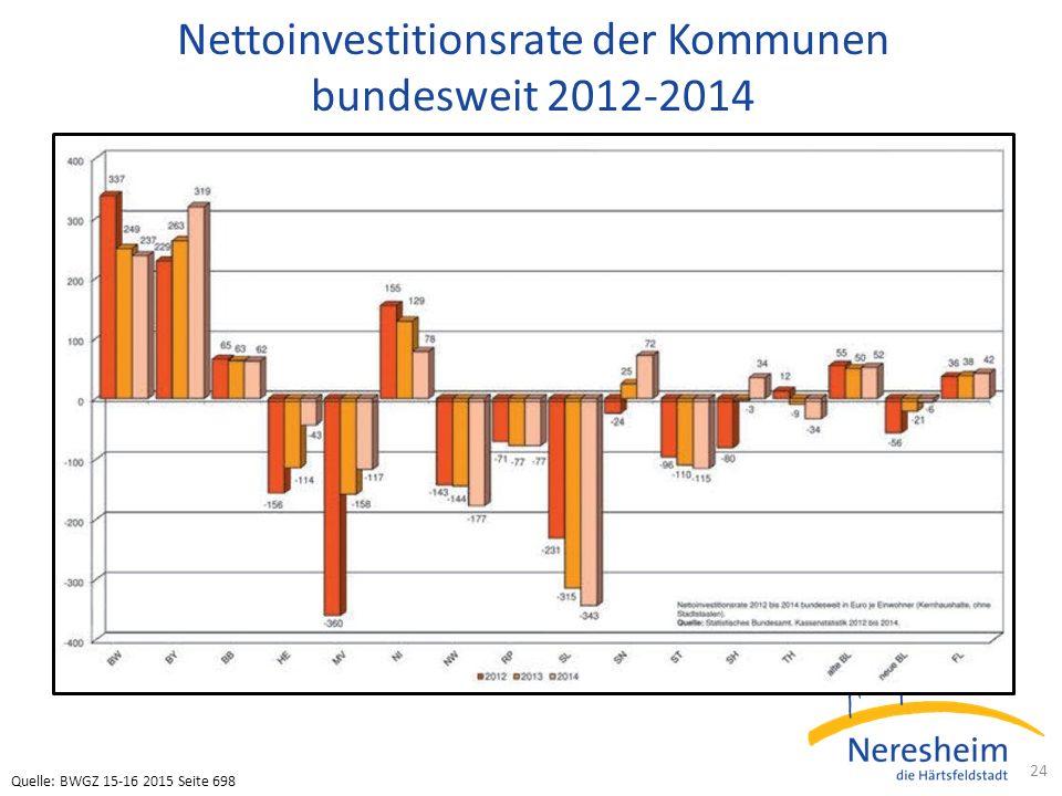 Nettoinvestitionsrate der Kommunen bundesweit 2012-2014 24 Quelle: BWGZ 15-16 2015 Seite 698
