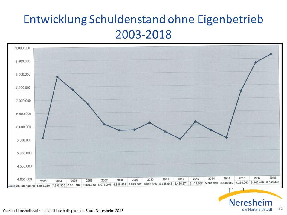 Entwicklung Schuldenstand ohne Eigenbetrieb 2003-2018 25 Quelle: Haushaltssatzung und Haushaltsplan der Stadt Neresheim 2015