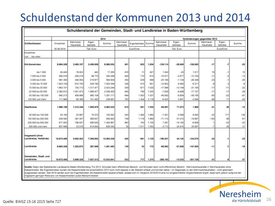 Schuldenstand der Kommunen 2013 und 2014 26 Quelle: BWGZ 15-16 2015 Seite 727