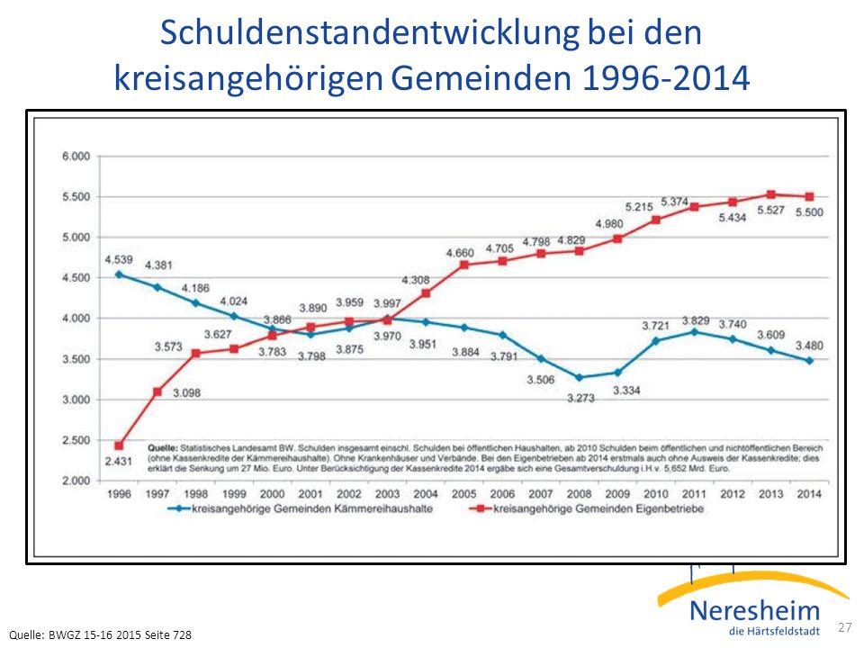 Schuldenstandentwicklung bei den kreisangehörigen Gemeinden 1996-2014 27 Quelle: BWGZ 15-16 2015 Seite 728