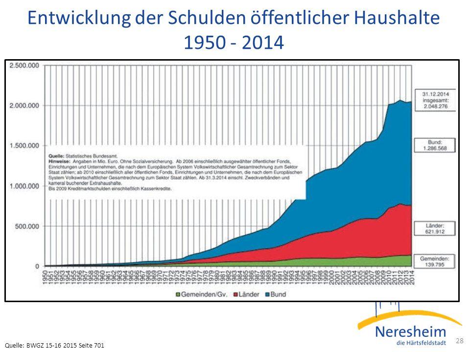 Entwicklung der Schulden öffentlicher Haushalte 1950 - 2014 28 Quelle: BWGZ 15-16 2015 Seite 701