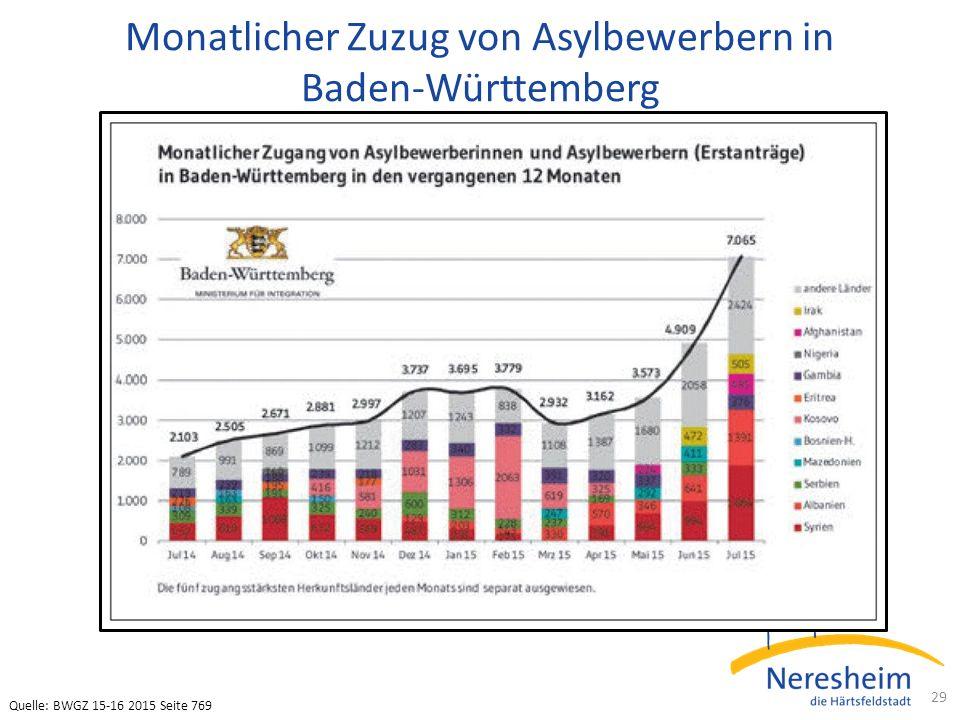 Monatlicher Zuzug von Asylbewerbern in Baden-Württemberg 29 Quelle: BWGZ 15-16 2015 Seite 769