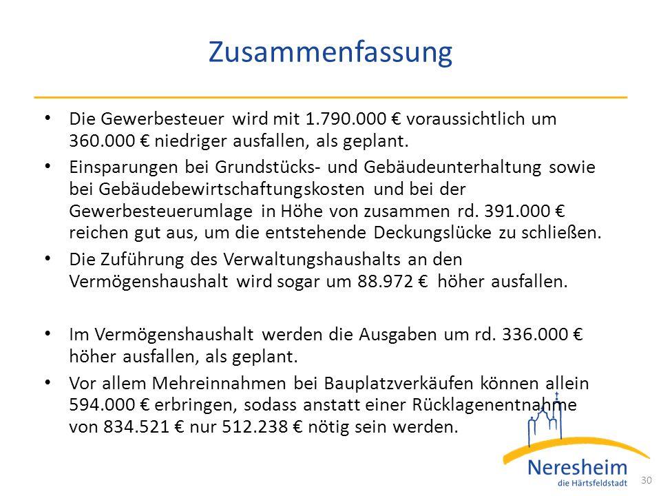 Zusammenfassung Die Gewerbesteuer wird mit 1.790.000 € voraussichtlich um 360.000 € niedriger ausfallen, als geplant.