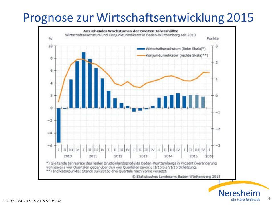 Prognose zur Wirtschaftsentwicklung 2015 4 Quelle: BWGZ 15-16 2015 Seite 732
