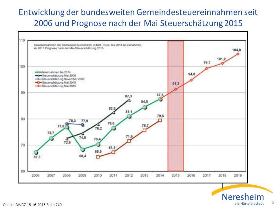 Entwicklung der bundesweiten Gemeindesteuereinnahmen seit 2006 und Prognose nach der Mai Steuerschätzung 2015 5 Quelle: BWGZ 15-16 2015 Seite 740
