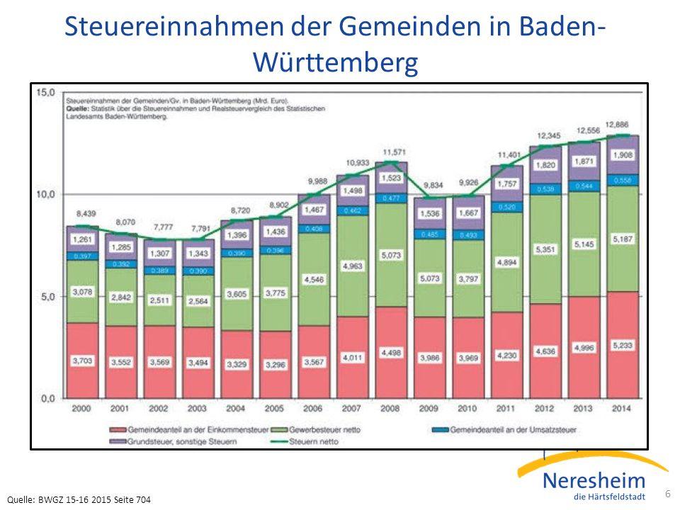 Steuereinnahmen der Gemeinden in Baden- Württemberg 6 Quelle: BWGZ 15-16 2015 Seite 704