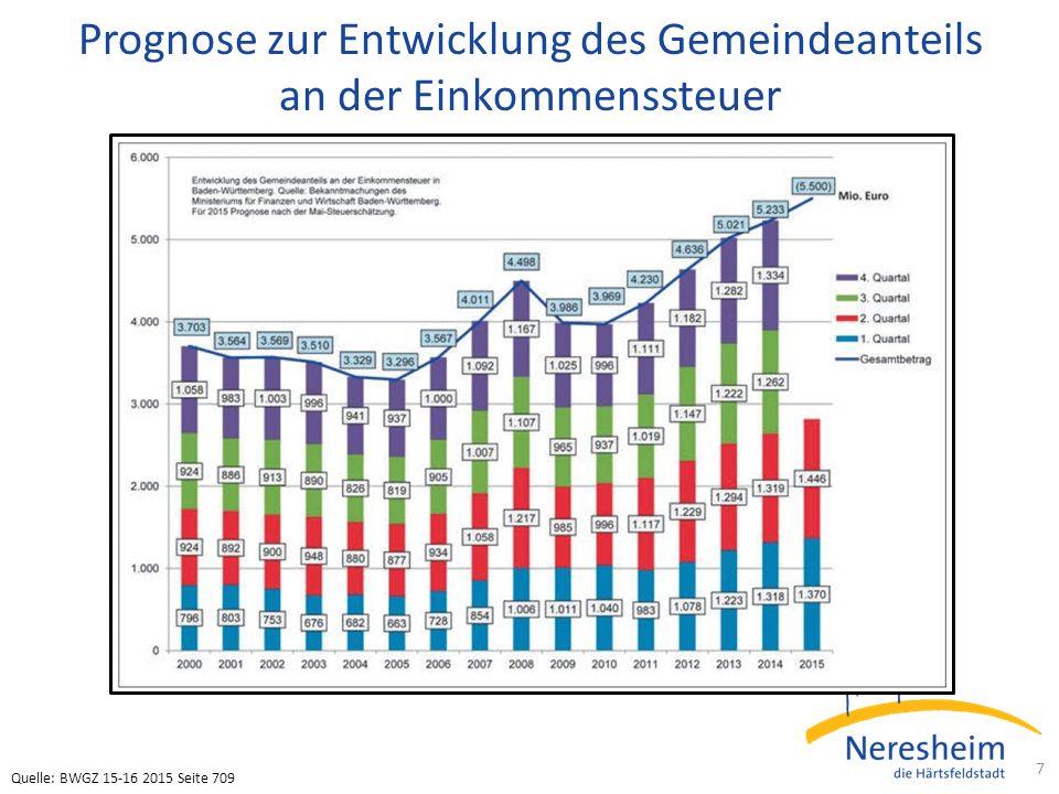 Prognose zur Entwicklung des Gemeindeanteils an der Einkommenssteuer 7 Quelle: BWGZ 15-16 2015 Seite 709