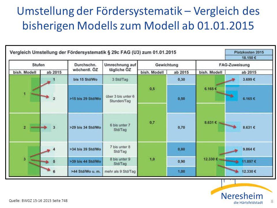 Umstellung der Fördersystematik – Vergleich des bisherigen Modells zum Modell ab 01.01.2015 8 Quelle: BWGZ 15-16 2015 Seite 748