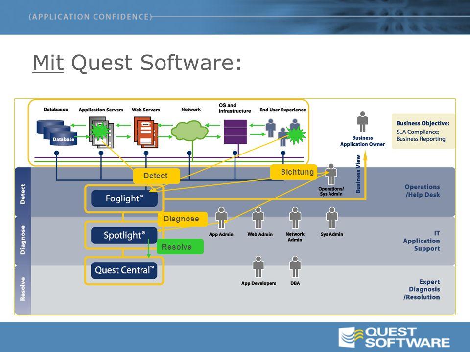 Mit Quest Software: Detect Diagnose Resolve Sichtung