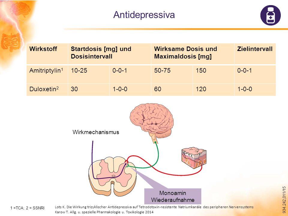 934.242,011/15 Antidepressiva WirkstoffStartdosis [mg] und Dosisintervall Wirksame Dosis und Maximaldosis [mg] Zielintervall Amitriptylin 1 10-250-0-150-751500-0-1 Duloxetin 2 301-0-0601201-0-0 1 =TCA; 2 = SSNRI Monoamin Wiederaufnahme Wirkmechanismus Lots K.