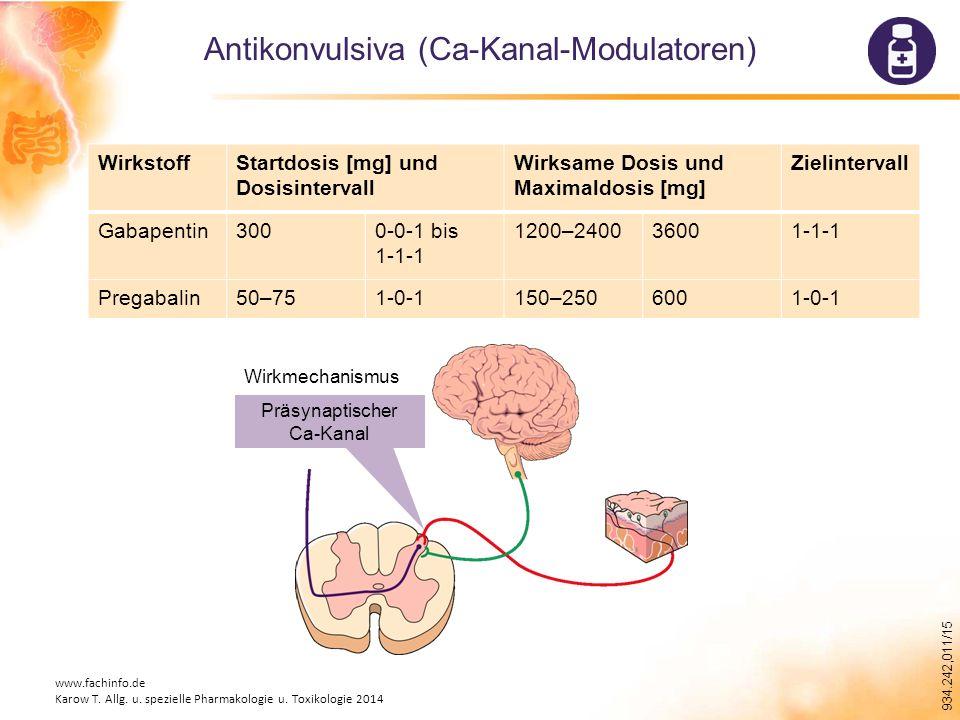 934.242,011/15 WirkstoffStartdosis [mg] und Dosisintervall Wirksame Dosis und Maximaldosis [mg] Zielintervall Gabapentin3000-0-1 bis 1-1-1 1200–240036001-1-1 Pregabalin50–751-0-1150–2506001-0-1 Antikonvulsiva (Ca-Kanal-Modulatoren) Wirkmechanismus Präsynaptischer Ca-Kanal www.fachinfo.de Karow T.