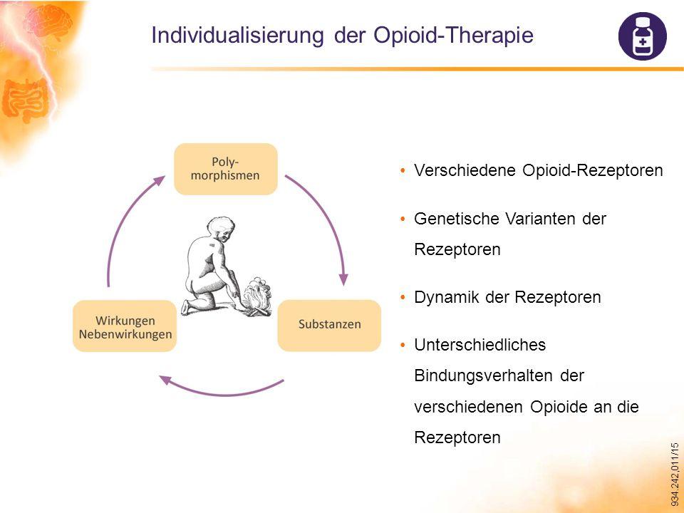 934.242,011/15 Individualisierung der Opioid-Therapie Verschiedene Opioid-Rezeptoren Genetische Varianten der Rezeptoren Dynamik der Rezeptoren Unterschiedliches Bindungsverhalten der verschiedenen Opioide an die Rezeptoren