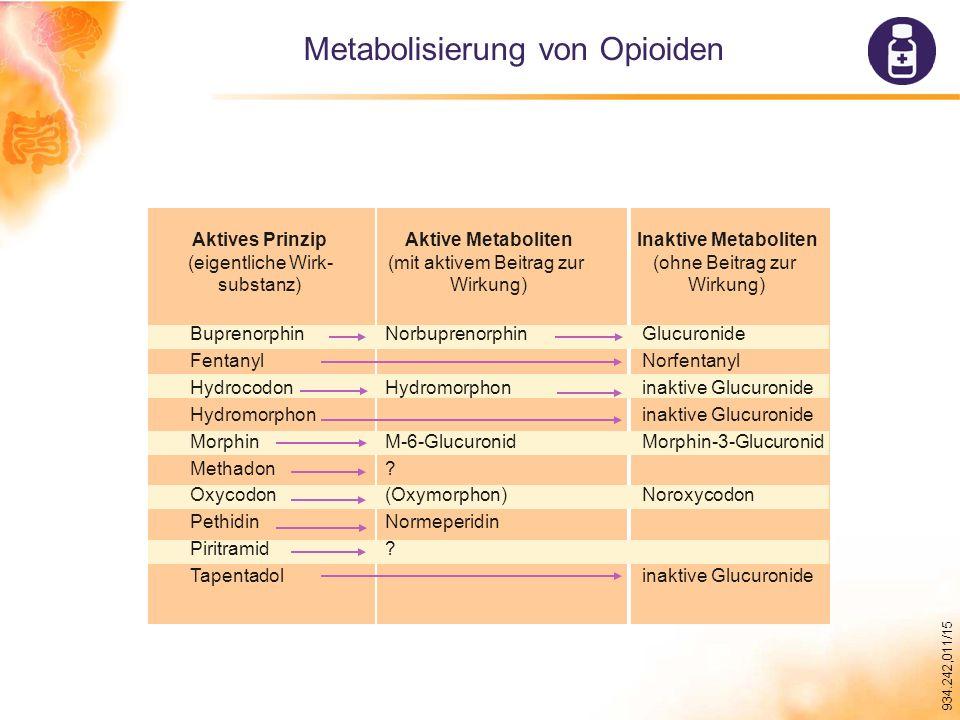 934.242,011/15 Metabolisierung von Opioiden Aktives Prinzip (eigentliche Wirk- substanz) Aktive Metaboliten (mit aktivem Beitrag zur Wirkung) Inaktive Metaboliten (ohne Beitrag zur Wirkung) Buprenorphin Fentanyl Hydrocodon Hydromorphon Morphin Methadon Oxycodon Pethidin Piritramid Tapentadol Norbuprenorphin Hydromorphon M-6-Glucuronid .